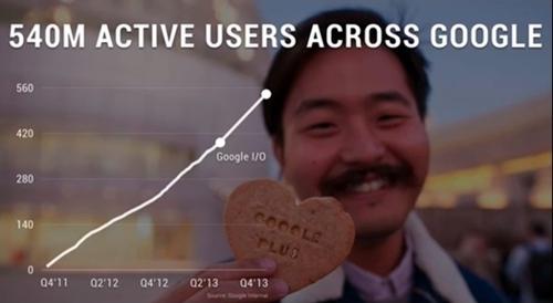 Google+ népszerűsége