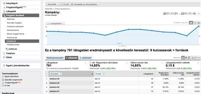 Google Analytics - Kampányok monitorozása