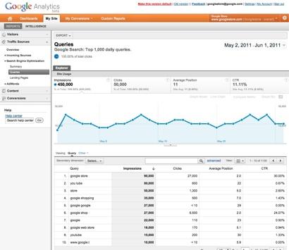 Google Webmestereszközök és Google Analytics integráció